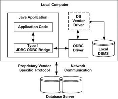 what is jdbc template jdbc driver types