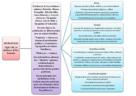 monarqua e imperio sistemas jur 237 dicos noticias monarqu 237 a rep 250 blica e imperio romano
