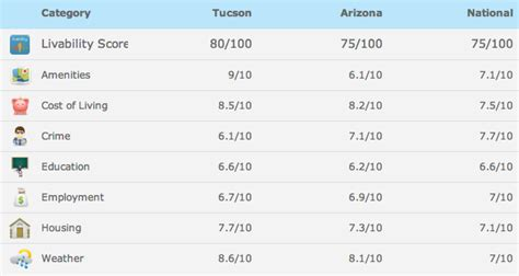 Arizona State Mba Costs by Healthcare Administration Schools In Arizona