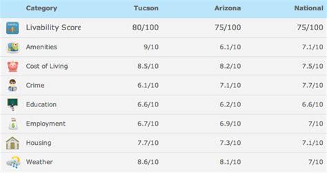 Of Arizona Mba Cost by Healthcare Administration Schools In Arizona