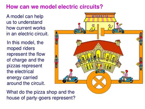 model of electricity to explain how the circuit works 5 1 potential difference current resistance