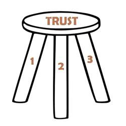 team trust is like a three legged stool great results