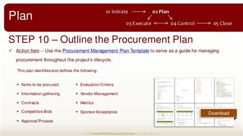procurement management template project management plan methodology