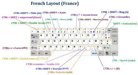 keyboard layout belgian french explaining keyboard layout proposals fn hotkeys updated