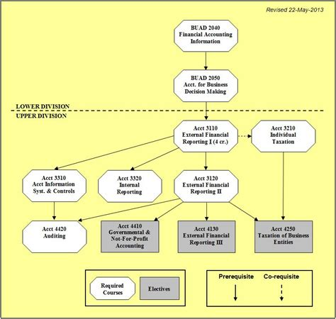 cost accounting flowchart cost accounting flowchart create a flowchart