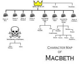 Character Analysis Of Macbeth Essay by Macbeth Characters Robot Teeth