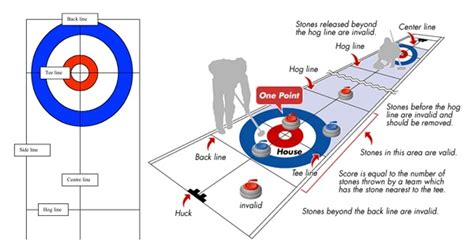 curling diagram about curling