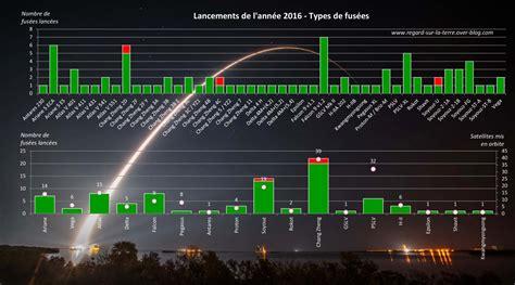 Calendrier Lancement Ariane 2016 Une 233 E Qui D 233 Coiffe Le Bilan Des Lancements