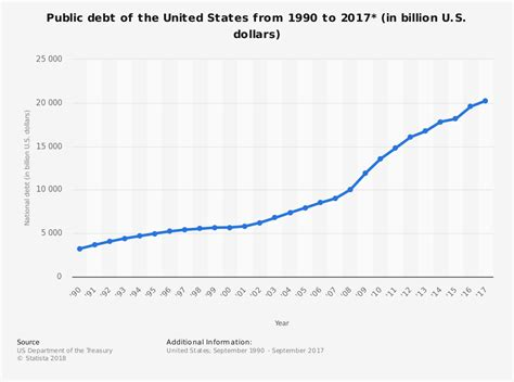 statistics us shaved public debt of the u s 1990 2016 statistic