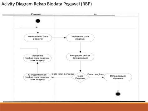 slip gaji pegawai pln ppt perancangan sistem informasi powerpoint presentation
