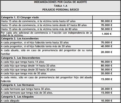 tabla de indemnizaciones laborales 2016 indemnizaci 243 n por fallecimiento en accidente centro del