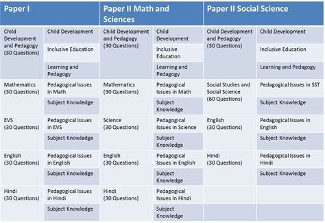 language 2 syllabus 2012 understanding the ctet and tet exam syllabus talentsprint