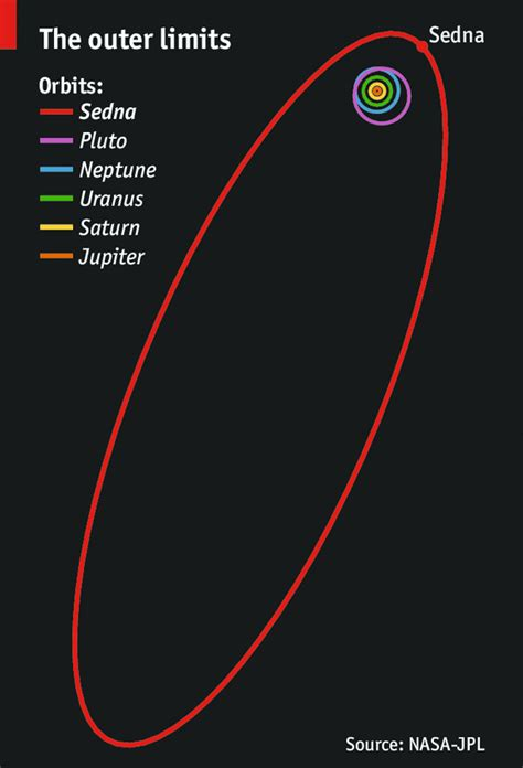 Something New Under The Sun The Economist Size Of Solar System In Light Years