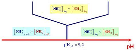 tracer un diagramme de prédominance controle n 176 04 ac produit ionique de l eau correction