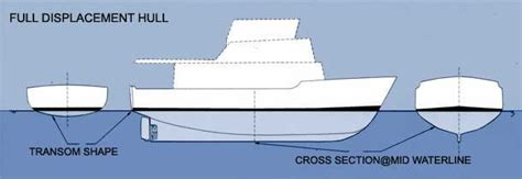 best semi displacement boat srd is a better hull shape fast fuel efficient stable