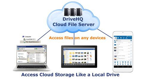 drive hq drivehq cloud file server webdav cloud drive mapping