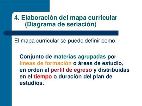Cual Es El Modelo Curricular Dominicano Diapositivas Dise 241 O Curricular
