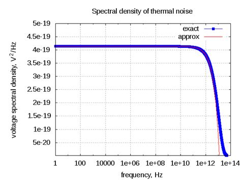 what is resistor noise thermal noise of rc low pass filter