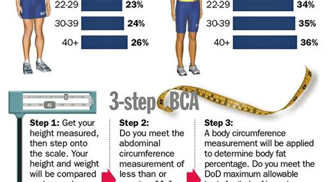 new navy standards new simplified bca chart navy fitness
