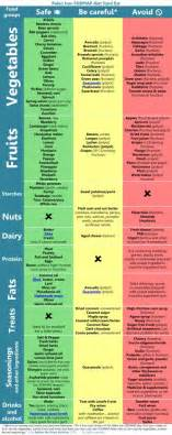 modifying paleo for fodmap intolerance a k a fructose malabsorption the paleo mom