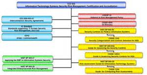 diacap implementation plan template image gallery nist rmf