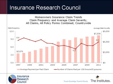 trends in homeowners insurance claims www insurance