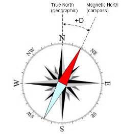 Compas Kompas Petunjuk Arah G50 directional drilling technology directional drilling