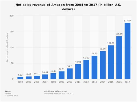 Amazon Yearly Revenue | amazon annual revenue pictures to pin on pinterest pinsdaddy
