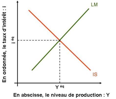 Modèle Is Lm