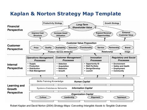 strategy mapping template agile2015 strategy mapping clear path to a successful