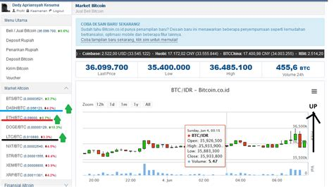 bitcoin ojk bitcoin indonesia perkiraan bitcoin akan tetap naik untuk