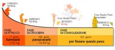 dukan crociera alimenti la dieta dukan dukan