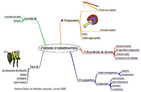 diagramme sysml logiciel gratuit les sciences industrielles de l ing 233 nieur acad 233 mie de