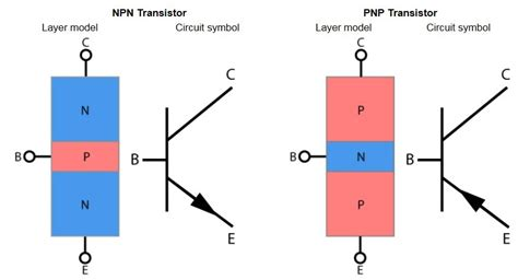 tipe transistor bipolar introduction to bipolar transistors bjt iamtechnical