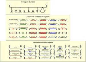 Home Drawing Software genogramm angewandte soziale diagnostik