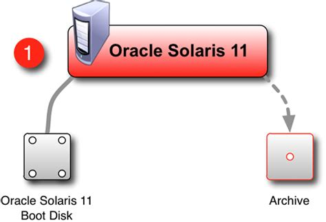 solaris 10 to 11 live migration migrating solaris 10 to solaris 11 with minimal downtime
