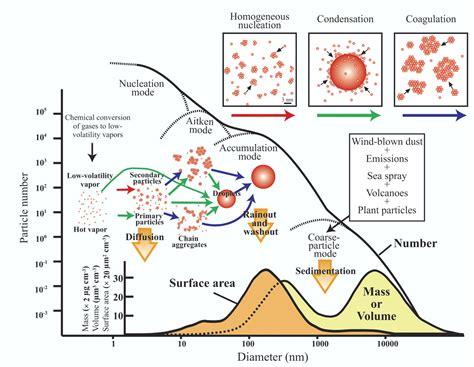 origin of matter particulate matter radon mold formaldehyde indoor
