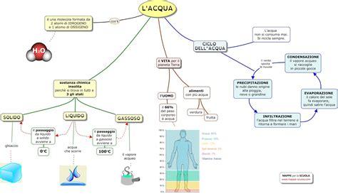 come demineralizzare l acqua rubinetto mappe per la scuola l acqua il ciclo dell acqua