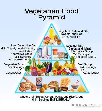 vegetarian visitor guide to vegetarian friendly vegetarian and vegan diet what s the difference