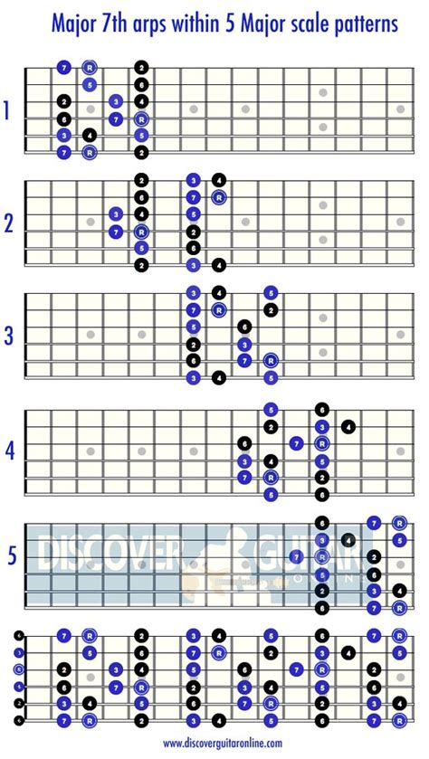 pattern c major scale guitar lead patterns diagrams notation 187 shapes within