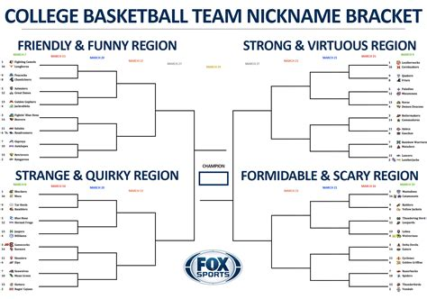 fun ncaa bracket names college basketball team nickname bracket day 4 of first