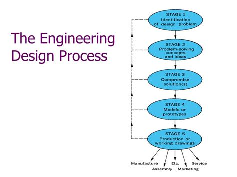 design process definition engineering engineering design curriculum ppt video online download