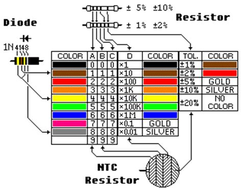 resistors color marking component resistor diode ic gates color codes logic