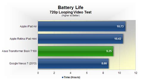 Asus Laptop Doesn T Charge To 100 asus transformer book t100 review gt battery who is it for techspot