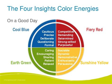 4 personality colors using discovery insights personality types