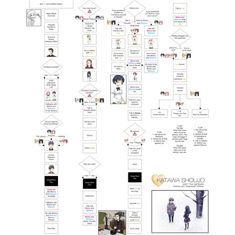 katawa flowchart katawa shoujo flowchart page 8 katawa shoujo forums