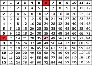 multiplication table image king