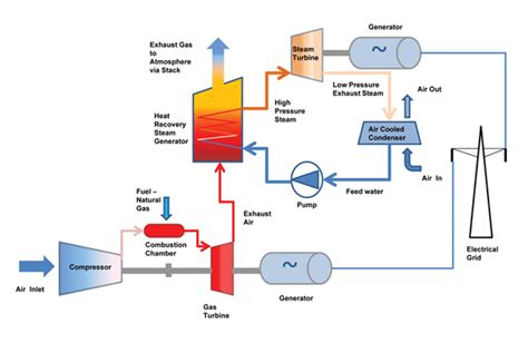combined cycle power plant process flow diagram see t s diagram of ccgt