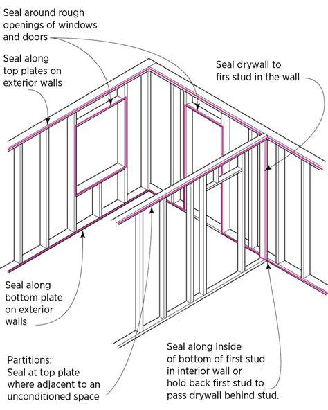 Baut Gypsum Dinding 1 14 Inch Caulk Or Glue Along Top Plates Before Installing Drywall