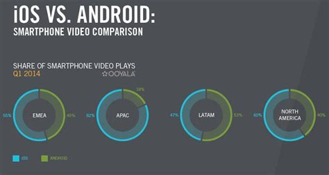 ios vs android market apple inc aapl ios users consume more with 20 minuts length